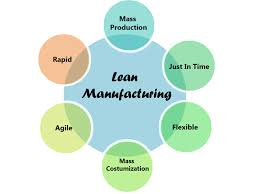 Lean Manufacturing Diagram